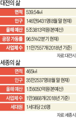 대전, 대덕특구에 13조 투자…세종 '행정수도 퍼즐' 맞추기