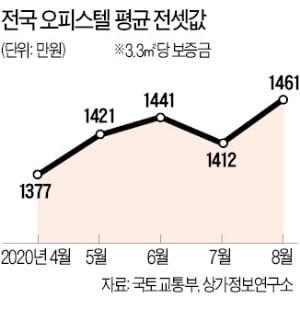 오피스텔로 번진 '전세 대란'…지난달 전국 전셋값 3.5% 상승