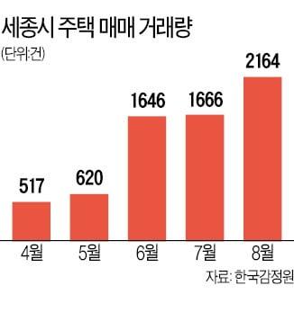 """""""세종 집값, 서울이랑 꼭 닮았다""""…키 맞추기에 14.9억 거래 '속속'"""