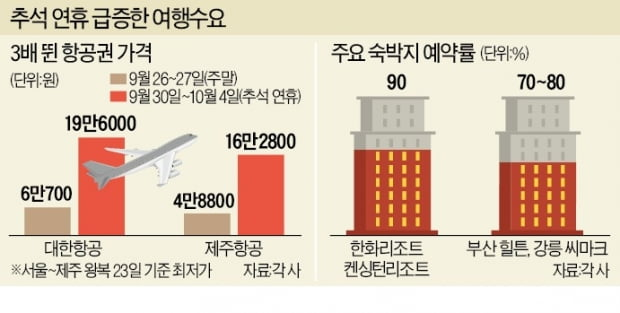 """""""고향 가면 불효자""""라더니…제주여행 예약만 30만명"""