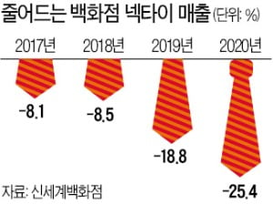 사라진 넥타이 부대…정장 매출 20% 이상 '뚝'