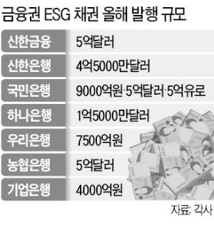 """KB금융 """"화력발전 투자·대출 더는 안한다"""""""