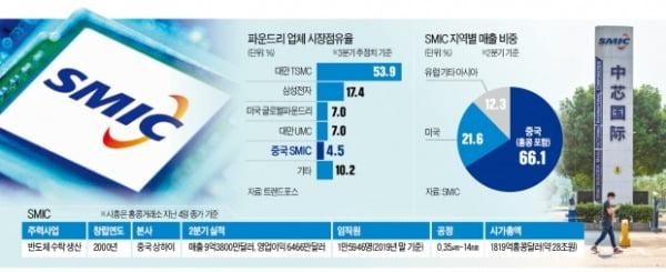 美, '中 최대 파운드리' SMIC도 제재…삼성·SK 반사이익 보나 [황정수의 반도체 이슈 짚어보기]