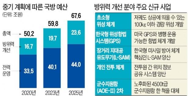 5년간 300兆 투입…'한국형 아이언돔' 개발, 無人정찰기 실전 배치