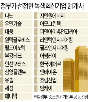 차세대 진단·스마트팜·신재생에너지…20兆 '한국판 뉴딜펀드' 40개 분야 투자
