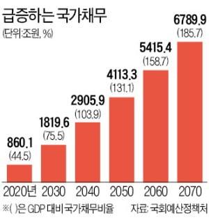 """""""2060년 국가채무비율 158%…정부 전망치의 2배로 치솟을 것"""""""