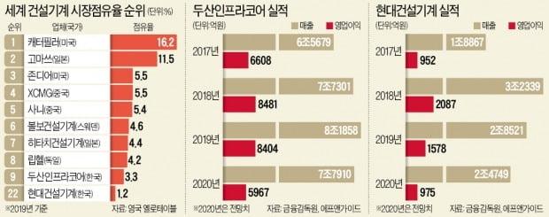 """두산문제 해결 다급한 産銀, 현대重에 """"손잡고 인수 나서자"""""""