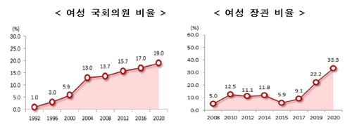 여성 국회의원 19.0%·장관 33.3%…역대 최고치