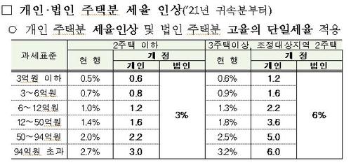 부동산세금 3법 개정 100문100답…종합부동산세