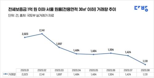 새 임대차법 시행 후 전세금 1억원 이하 서울 원룸 거래 급감