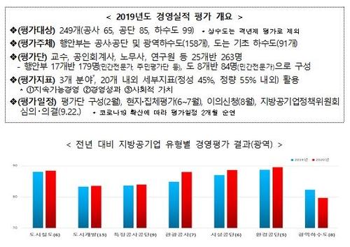 [고침] 사회(당진항만공사·부산스포원 등 12개 지방공기…)