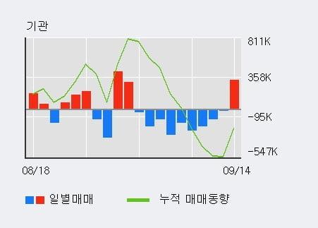 '현대차' 52주 신고가 경신, 외국인 3일 연속 순매수(12.7만주)