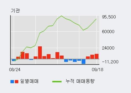 '삼양패키징' 52주 신고가 경신, 전일 기관 대량 순매수