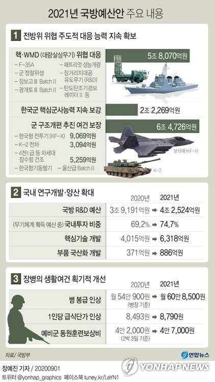 [2021예산] 내년 국방예산 52조9천억원…KF-X·차세대잠수함 등(종합)