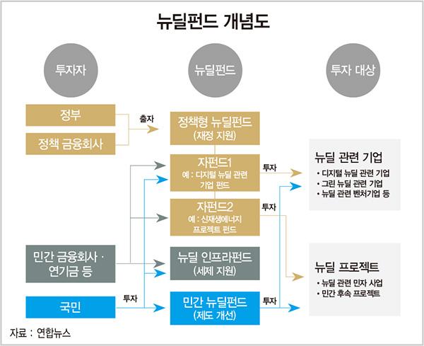 """이광재 """"뉴딜펀드, '정책형' 빼고 고위험·고수익"""" VS 윤창현 """"선거 지지율 위한 화끈한 발상"""""""
