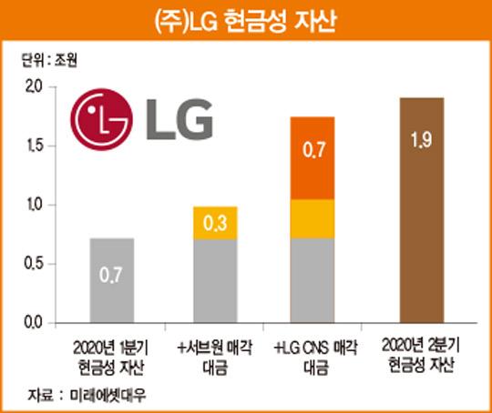 넉넉한 곳간 확보한 (주)LG…4분기 회사 가치 재평가 전망