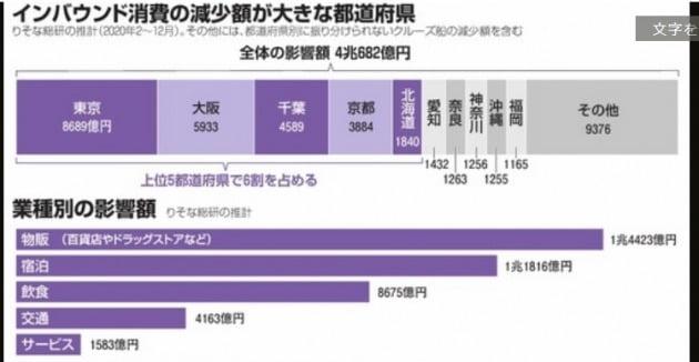 일본이 신종 코로나바이러스 감염증(코로나19) 확산 방지를 위해 외국인 관광객의 입국을 금지한 영향으로 올해에만 4조682억엔(약 45조원)의 손실을 입을 것이라는 분석이 나왔다. 가장 큰 피해를 입는 지역은 도쿄로 나타났다. 피해규모 상위 5개 지역에 전체 손실의 60%가 집중됐다. (자료=아사히신문)
