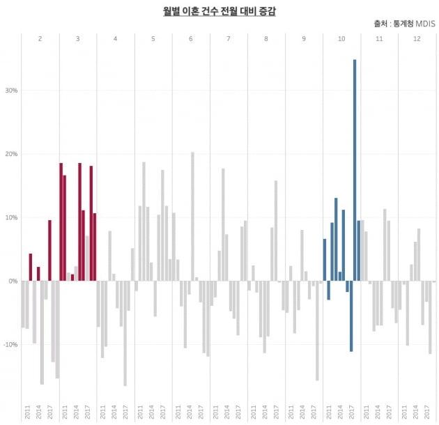 월별 이혼 전월 대비 증감. 빨간색 설 다음 달, 파란색이 추석 다음 달 이혼 건의 전월 대비 증감율. 설 다음 달 이혼 건은 전월 대비 모두 늘었고 추석 다음 달은 10년간 7번 늘었다. /그래프=신현보 한경닷컴 기자.