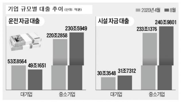 [단독] '코로나 운전자금' 대기업 5조원↓…중기는 10조원↑