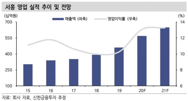 """""""서흥, 3분기 영업이익 61% 증가 전망…건기식 고성장"""""""