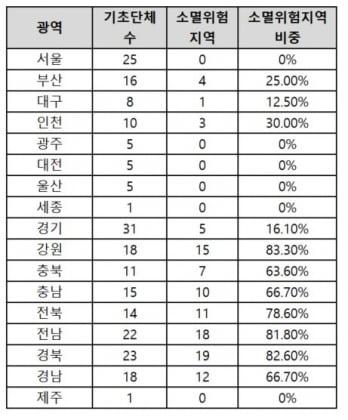"""위기의 대한민국…""""인구소멸 위험 지역 100곳 넘었다"""""""