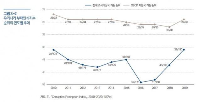 우리나라 부패인식지수 순위의 연도별 추이. 자료=국회 입법조사처