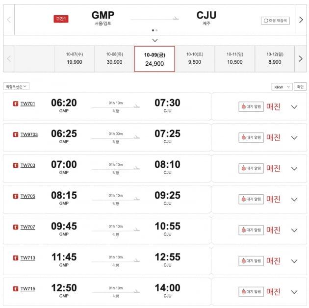 8일 11시 기준 티웨이항공에 따르면 김포에서 제주도로 가는 오전 편도권은 모두 매진됐다. /사진=티웨이항공 홈페이지