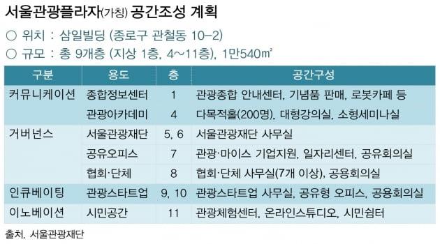 서울관광 새 거점시설 '서울관광플라자' 내년 4월 개관