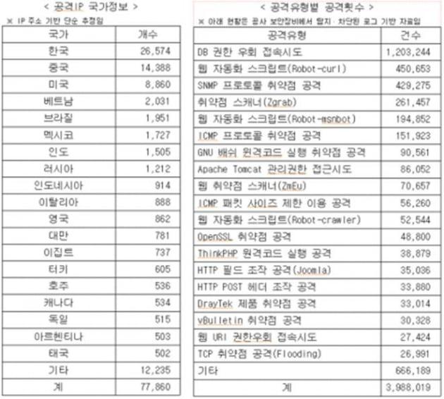 KBS 사이버 공격 현황. 조명희 국민의힘 의원실 제공