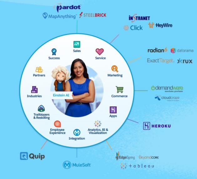세일즈포스가 인수한 기업들  출처: 세일즈포스