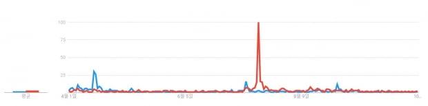21대 총선 이후 이낙연 더불어민주당 대표(파란색)와 이재명 경기지사(빨간색)의 검색빈도 추이. 자료=구글