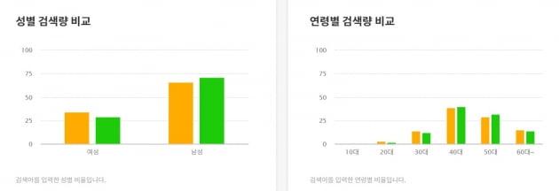 지난 4월부터 최근까지 이낙연 더불어민주당 대표(노란색)와 이재명 경기지사(초록색)의 검색량 비교. 자료=카카오