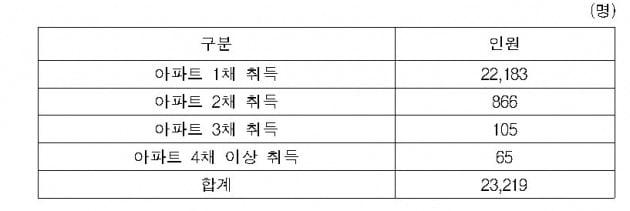 자료=국세청, 2017년~올해 5월 기준