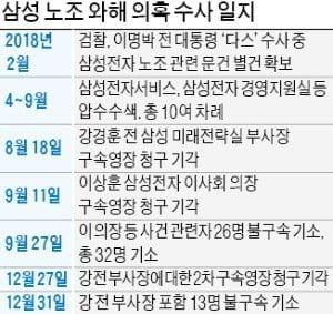 '에버랜드 노조방해 혐의' 강경훈 2심도 징역 3년 구형