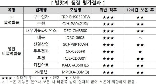 사진=한국소비자원 제공