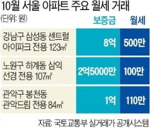 서울 월세 계약 23%가 '月 100만원 이상'…학군 좋은 강남선 500만원짜리도 나왔다