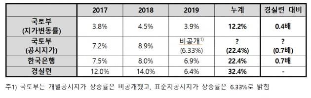 기관별 땅값 상승률 통계 / 자료 =경실련 제공