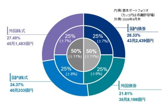일본 공적연금(GPIF)은 6월말 기준 40조333억엔어치의 일본 주식을 보유하고 있다. 지구의 기온상승이 산업혁명 당시에 비해 금세기말까지 1.5도 이하로 유지되면 보유주식 가치가 187조원 오르는 것으로 분석됐다.(자료:GPIF)