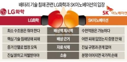 LG화학-SK이노 '배터리전쟁'에 트럼프 개입하나 [최만수의 전기차 배터리 인사이드]