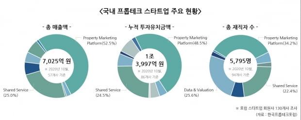 <(그래프) 국내 프롭테크 스타트업 주요 현황>