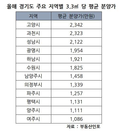 올해 경기도 아파트 평균 분양가 1461만원…지역별 편차 커
