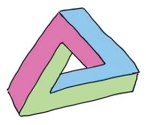 <그림1> 펜로즈의 삼각형. 부분을 보면 가능해 보이지만, 전체를 보면 현실에서 구현이 불가능한 삼각형이다.