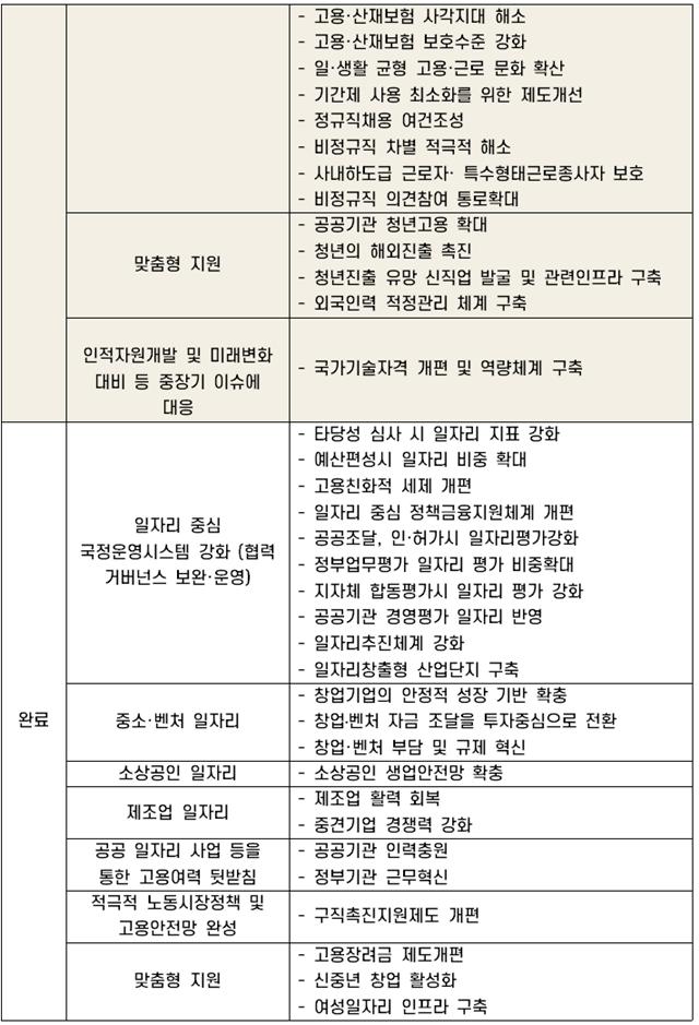 [일자리위원회 5년 로드맵 중간점검] 일자리委 출범 3년… 2017년 '5년 로드맵'에 20개 신규과제 추가한다