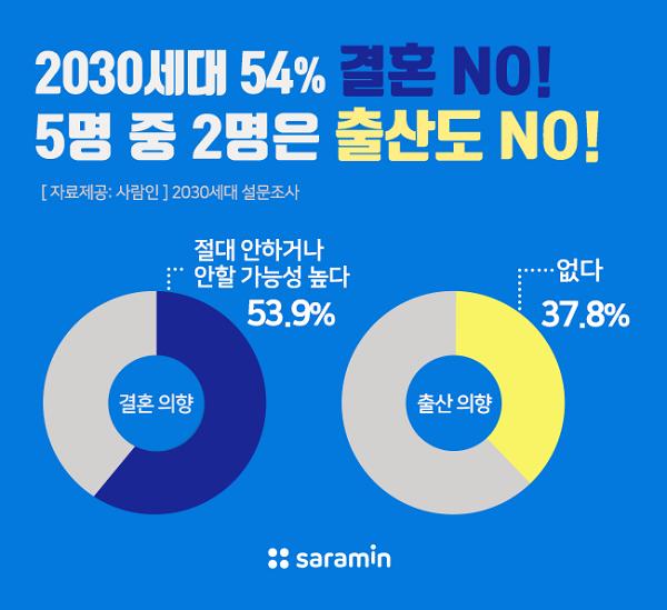 """2030세대 절반은 """"결혼 안 하고 자녀 안 낳겠다""""…가장 큰 이유는 경제적 부담"""