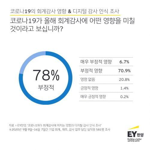 """기업 회계 담당자 78%, """"코로나, 회계감사에 부정적 영향"""""""