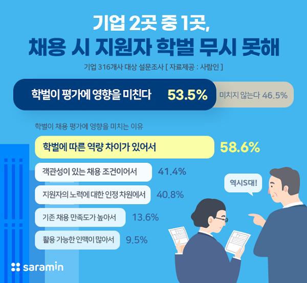 기업 54%, 채용 시 지원자 학벌 무시 못해···서울소재 4년제 대학 가장 선호