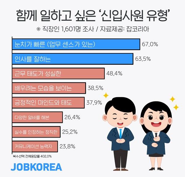 [알쓸신JOB] 직장인 10명 중 7명 '똑똑한' 신입보다 '눈치빠른' 신입 선호