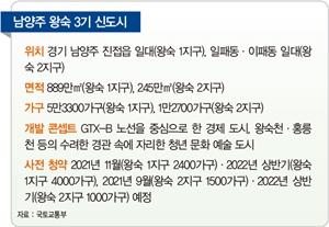 [미리 보는 3기 신도시] 서울 노원구·구리가 '코앞' 남양주 왕숙