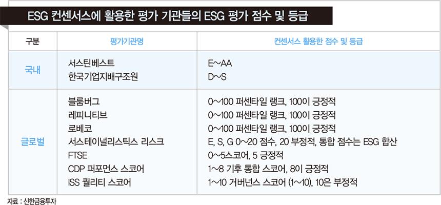 코스피200 ESG 평가 1위 '삼성전기'…소비재 기업 저조, IT·금융은 글로벌 수준