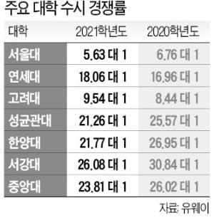 학령인구 감소+코로나 장기화…대입 수시 경쟁률 하락